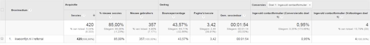 cijfers analytics 1
