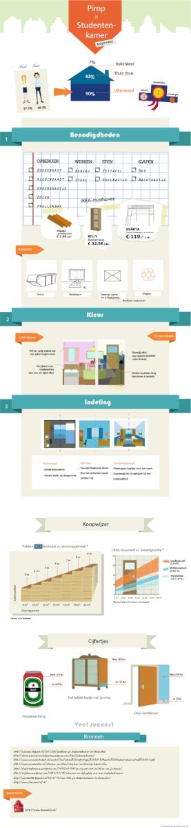 Slaapkamer inrichten student : Interieurtips voor het inrichten van ...