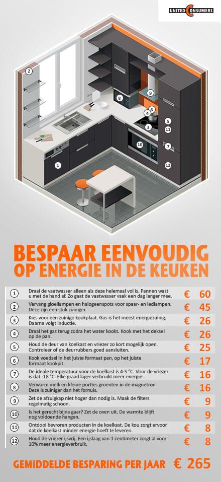 Infographic keuken
