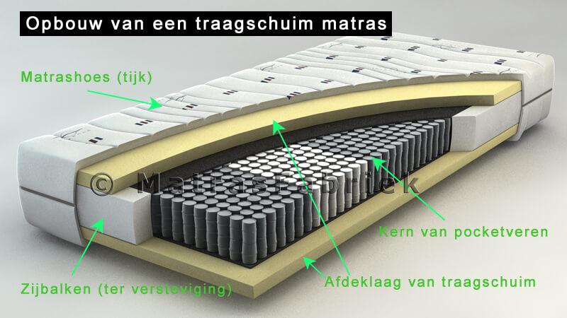 opbouw-traagschuim-matras