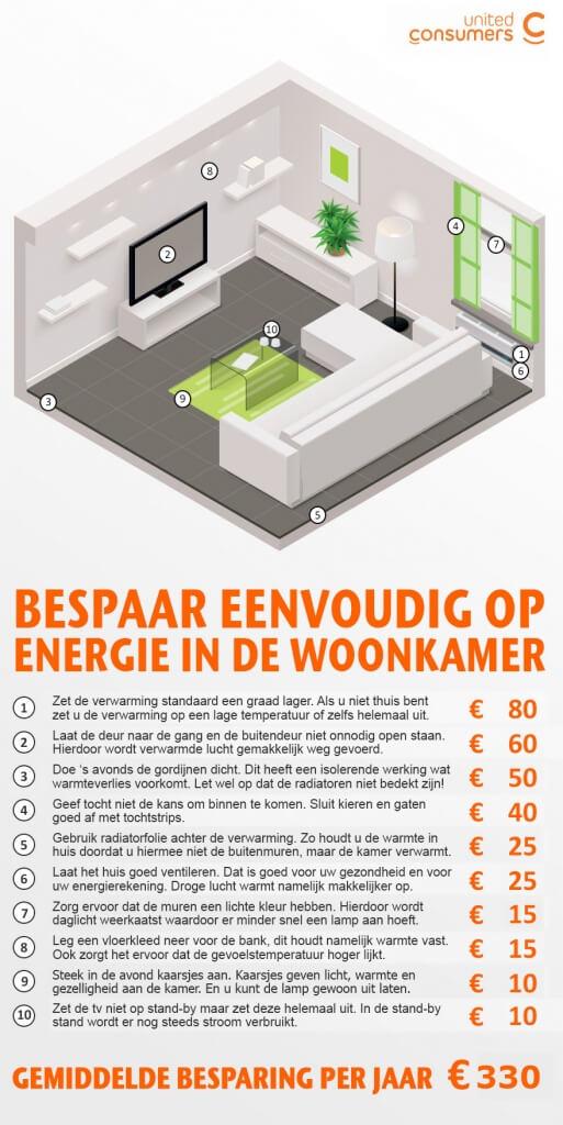 energie besparen in woonkamer